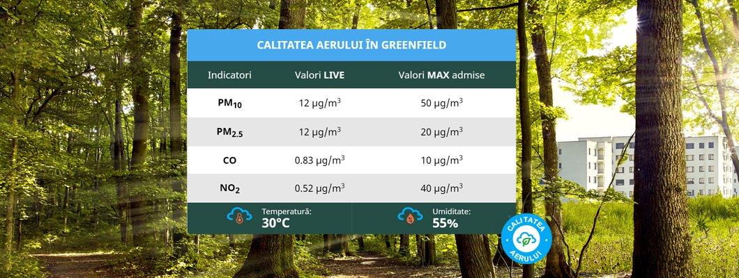 Calitatea aerului în București - Greenfield
