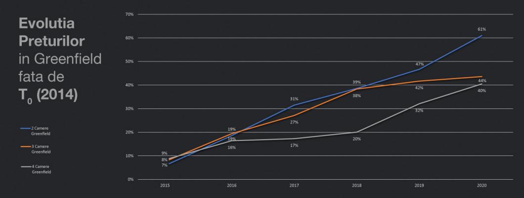 Evoluția prețurilor pentru apartamentele noi din Greenfield în perioada 2014 - 2020